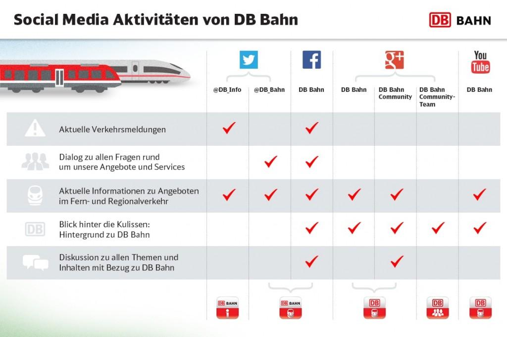 Die Kommunikationskanäle der Deutschen Bahn in der Übersicht (Bild: Deutsche Bahn).