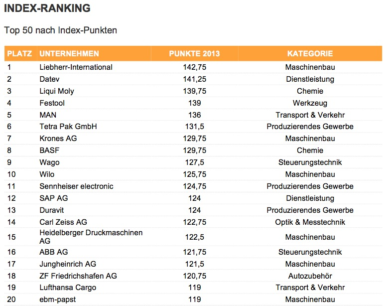 B2B-Social-Media-Report 2013: Das Top-20-Ranking.